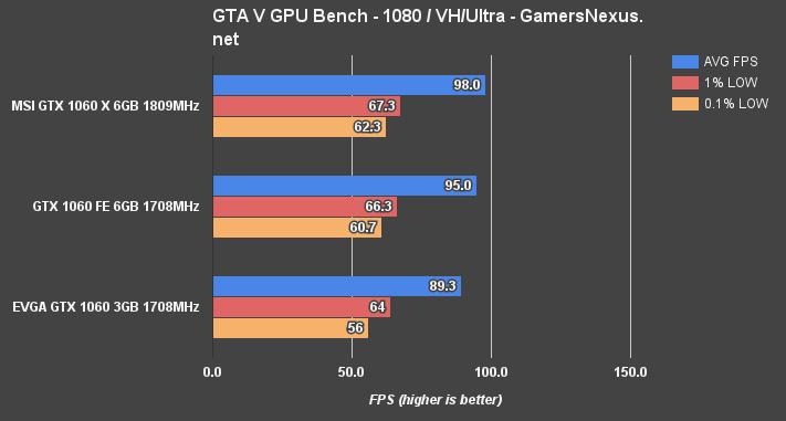 gtx-1060-3v6gb-gta-1080p